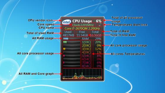 Индикаторы All CPU Meter.