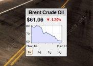 Гаджет Brent Oil Price (Цена нефти Brent) для Windows 7.