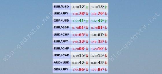Гаджет котировки валют Форекс - Realtime Forex Rates gadget