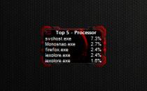 Top 5 Processes - Гаджет показывает Топ 5 процессов по потреблению памяти и загрузке процессора.